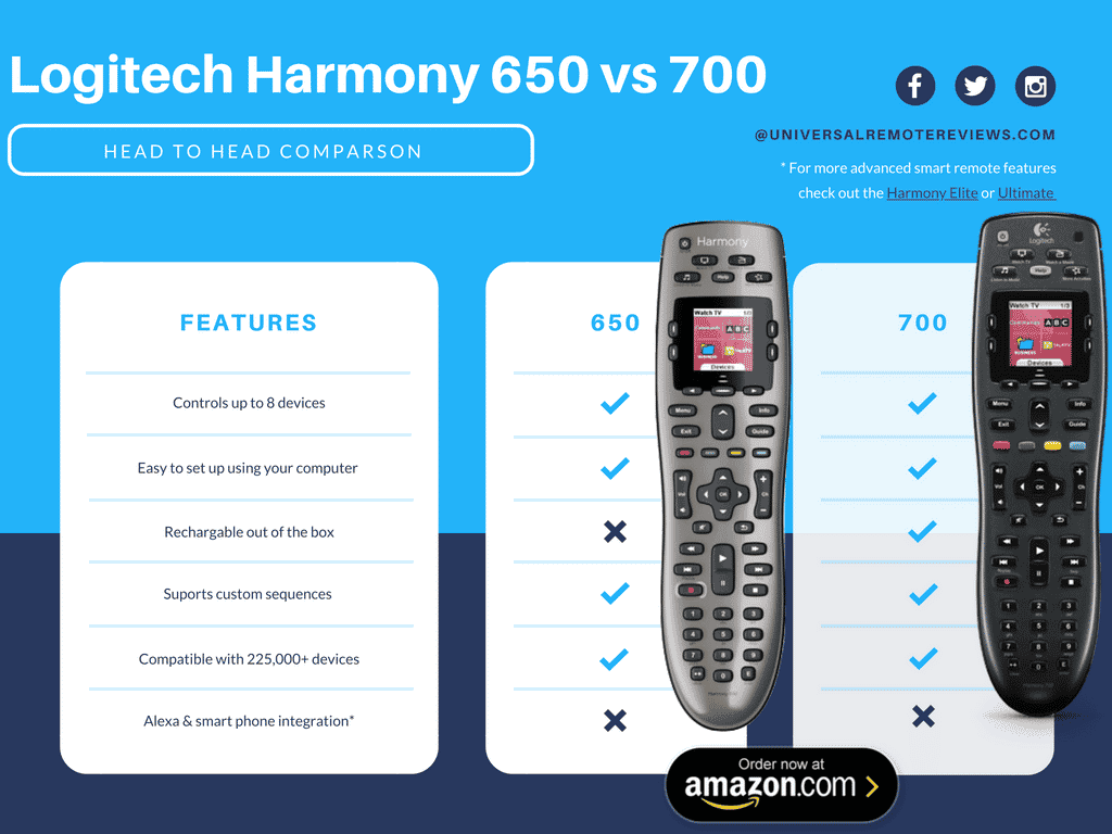 Logitech Harmony 650 vs 700 Universal Remote Review [with